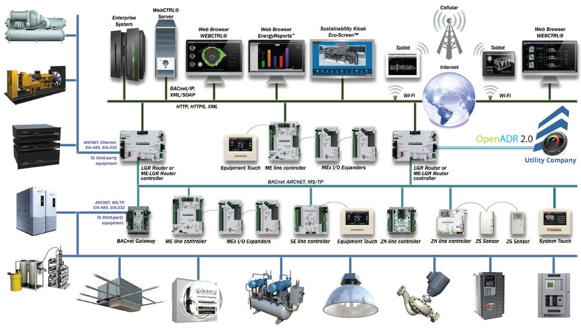 Building Management System Gsv, Building Management System Wiring Diagram